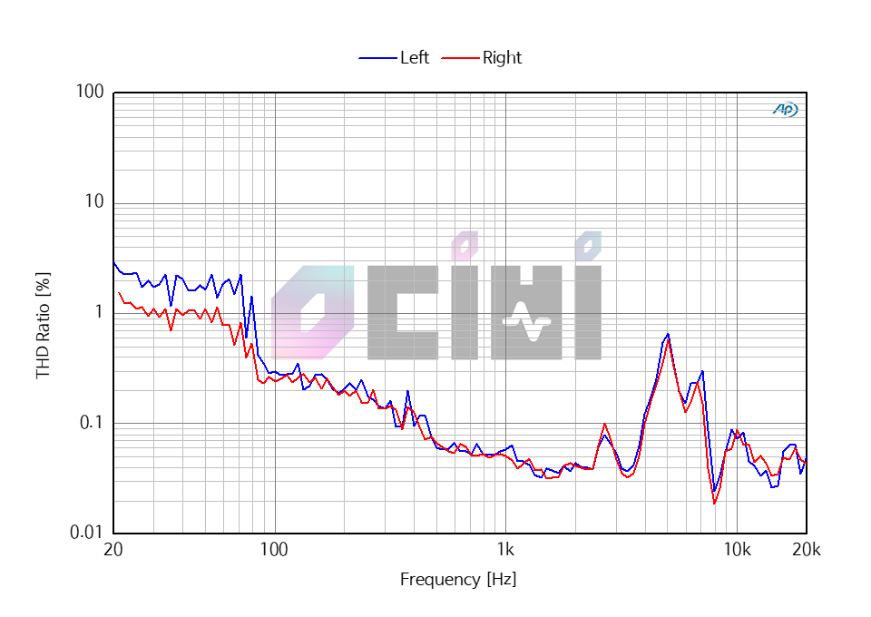 3_0DB 1MORE E1004 THD.png