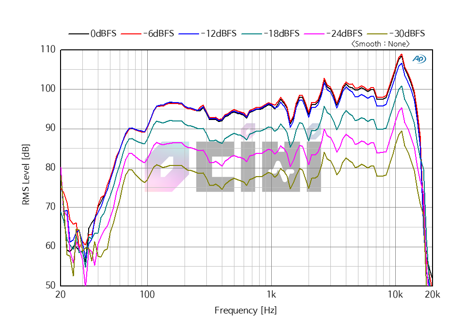 3_0db ROSE RS-301 LEVEL.png
