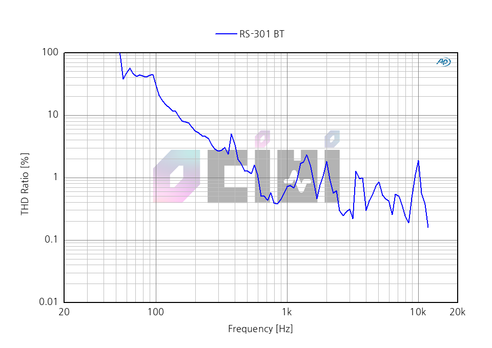 2_0db ROSE RS-301 THD.png