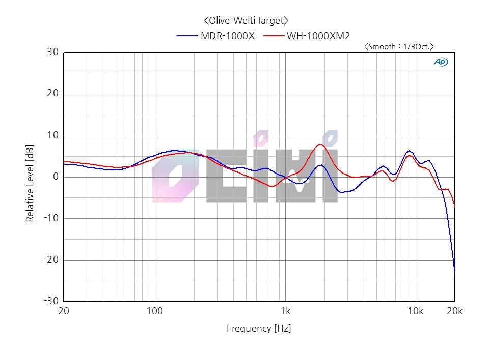3_영디비 SONY WH-1000XM2 OLIVE WELTI MDR-1000X COMP.png