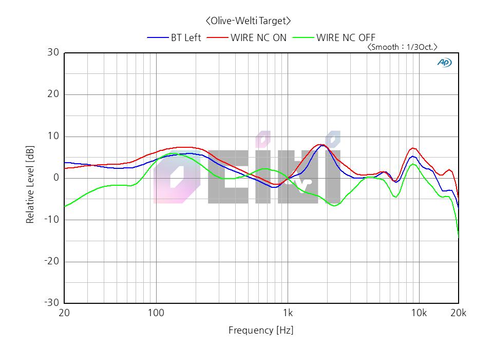 2_영디비 SONY WH-1000XM2 OLIVE WELTI WIRE COMP.png