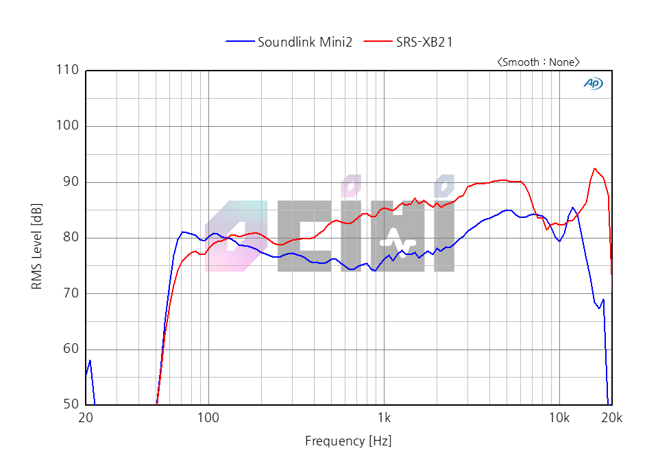 15_0db SONY XB21 VS BOSE SOUNDLINK2 -24.png