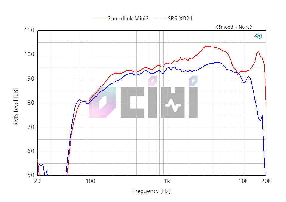 14_0db SONY XB21 VS BOSE SOUNDLINK2 -0.png