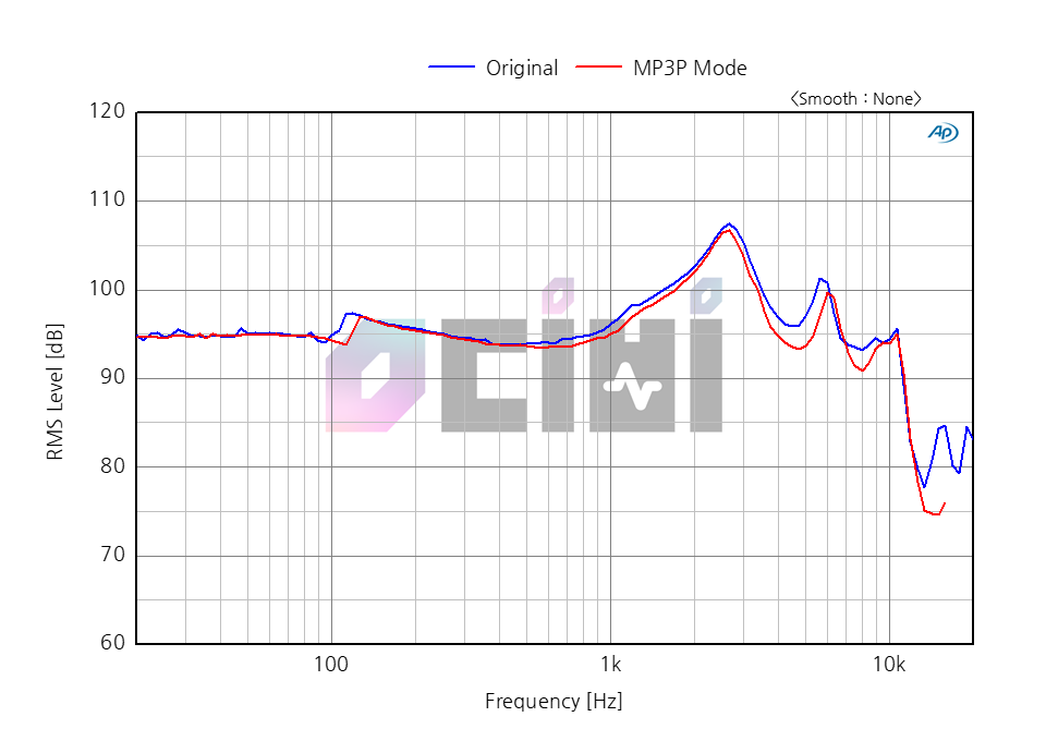 2.3 SP900_RAW_Compare mp3p mode.png