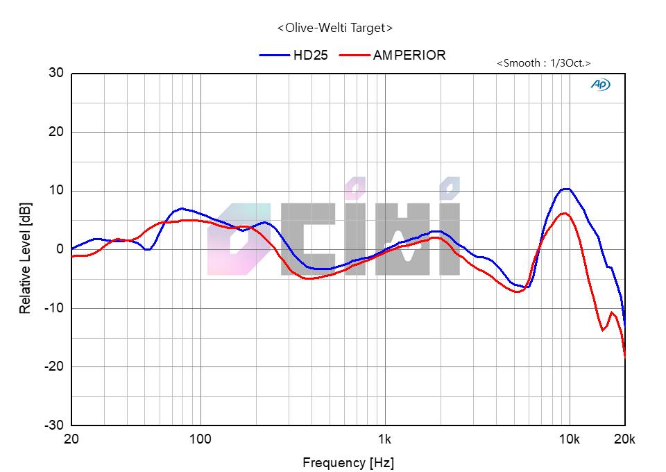 5. Amperior vs HD25.png