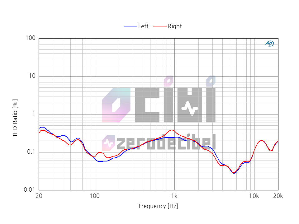 3_0DB FOCAL SPARK THD.png