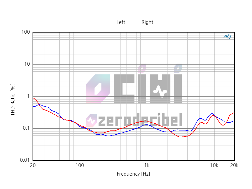 3_0DB 1MORE E1010 THD.png
