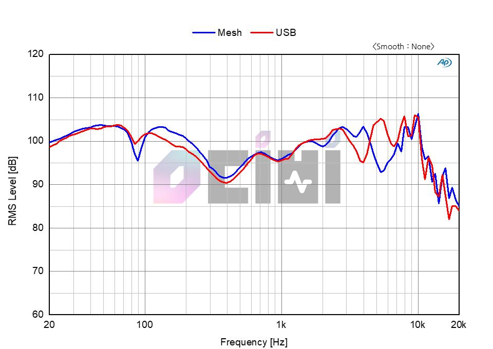 5. G433 mesh vs usb.png
