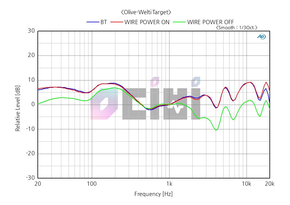 2_영디비 SONY WH-CH700N OLIVE WELTI COMP.png