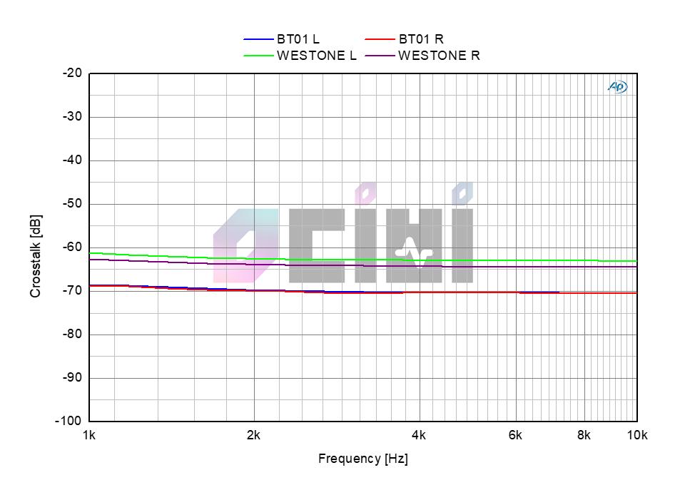 7 BT01 VS WX1 Crosstalk.png