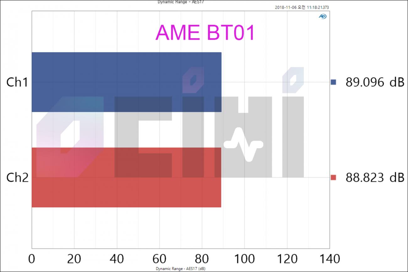 4.1 Dynamic Range - AES17.png