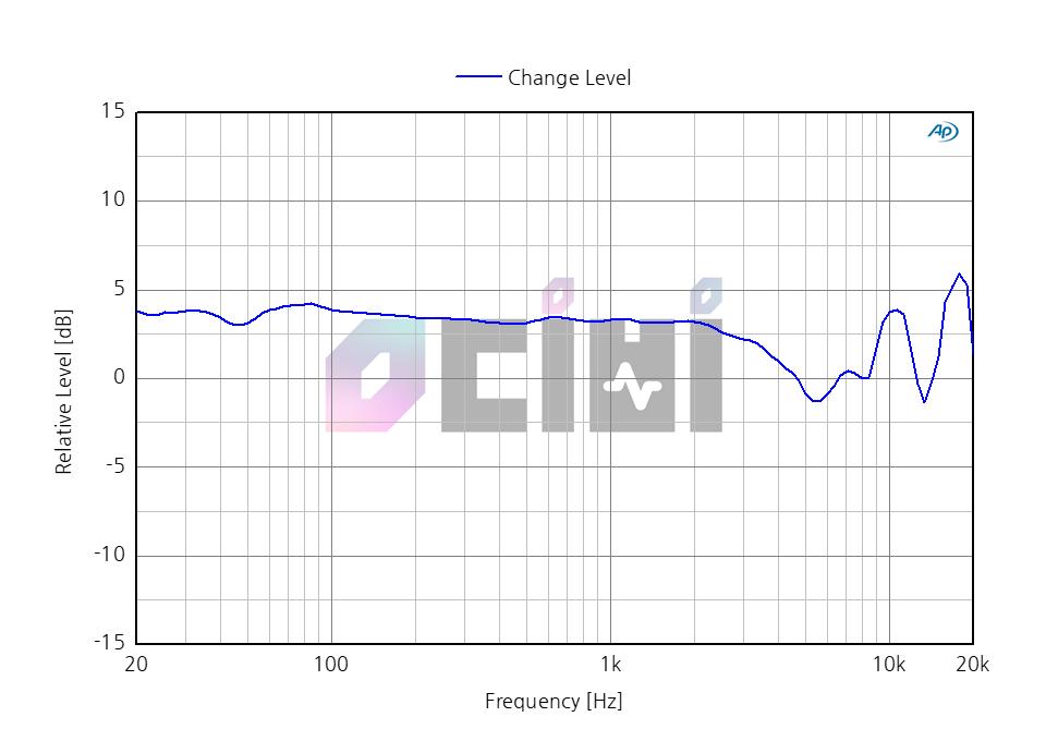 6_영디비 sennheiser HD650 LEVEL.png